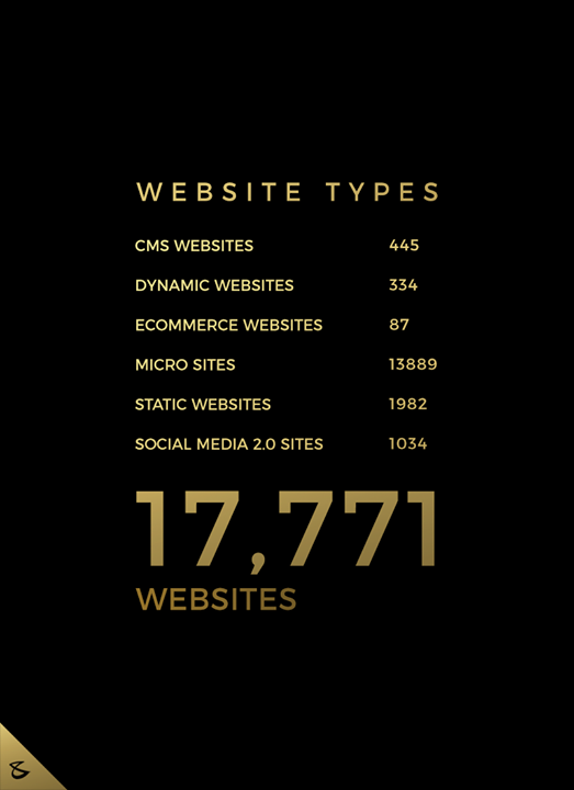 Your Website is Your Marketing Executive that Promotes You 24/7/365.  17,771 and Counting.  #Business #Technology #Innovations #CompuBrain #Clients #SuccessStories