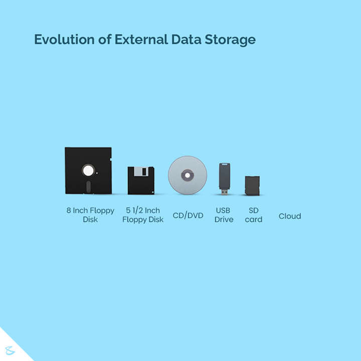 It's interesting to see how the storage devices have evolved, and how! The first external hard drive, IBM 350 Disk File, was invented by Reynold B. Johnson, an IBM engineer. Introduced in 1956, the IBM 350 Disk File was massive and had to be stored in air-controlled rooms.  As the technology evolved, the first all web-based data storage system was PersonaLink Services, launched by AT&T in 1994. Amazon Web Services launched AWS S3 in 2006, in part starting the trend toward massive cloud data storage. With cloud storage, remote databases are used to store information, made accessible at any time via internet access. As cloud technologies improve, cloud storage will become less and less expensive.  #Evolution #ExternalStorage #Innovation #Idea #CompuBrain